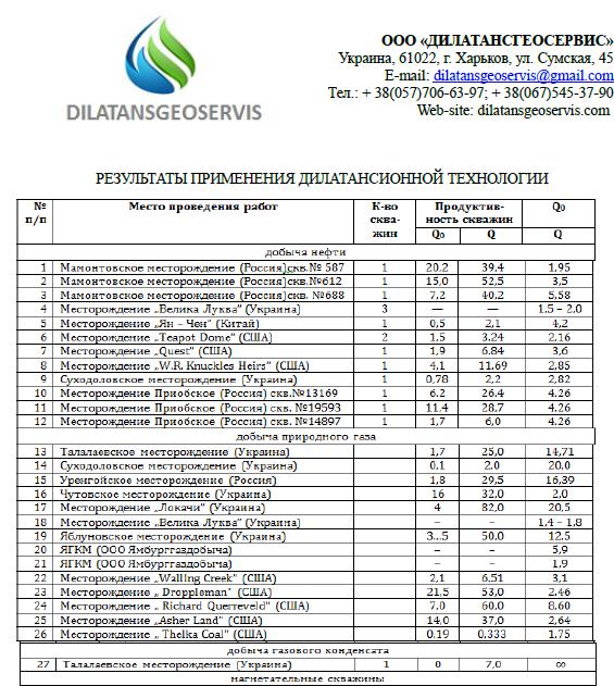 Таблица результаты ДТРП1