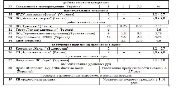 таблица результаты дтрп2