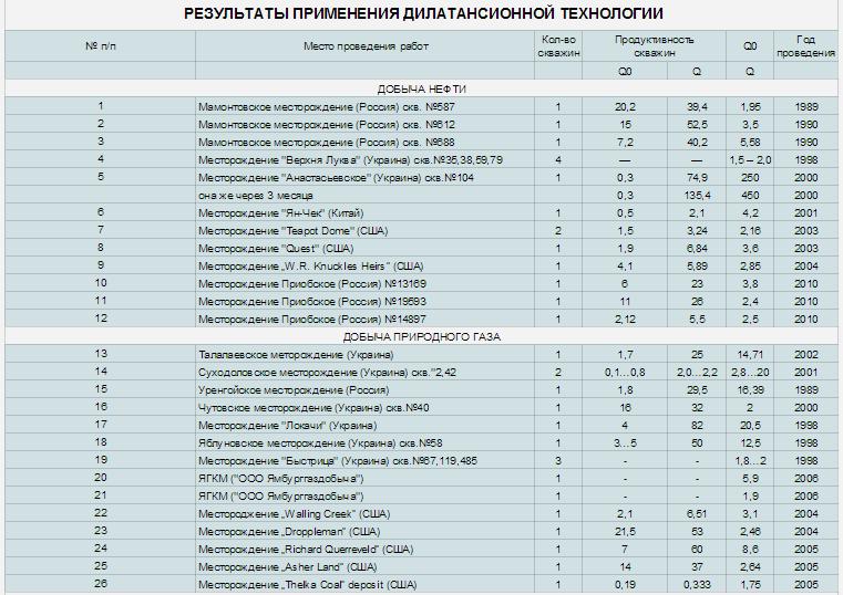 Новая таблица Google Таблицы1